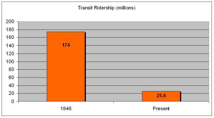 Cincy Transit Ridership_1946-Present