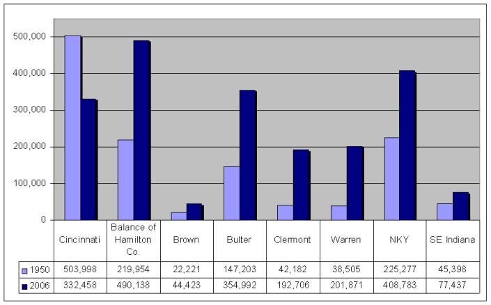 Cincy USA Population Trends