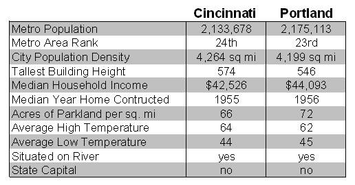 Cincinnati-Portland Comparison